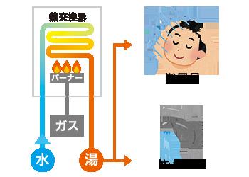 gas-kyutouki01